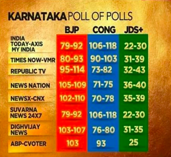 Karnataka Exit Polls Point to Hung Assembly, JD(S) Holds Keyot 2018-05-12 at 8.06.01 PM